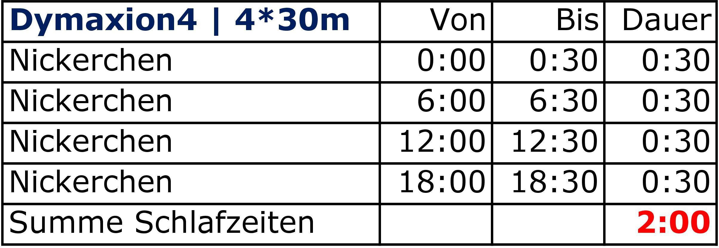 Die Uhrzeiten der Schlafperioden von Dymaxion4 zeigen, wann und wie lange Du bei Dymaxion4 schläfst. Dymaxion4 ist eines der anspruchsvollsten Schlafsysteme, mit dem Du einen wahrhaft grandiosen 24h-Lifestyle auf Basis von Mehrphasenschlaf pflegen kannst.